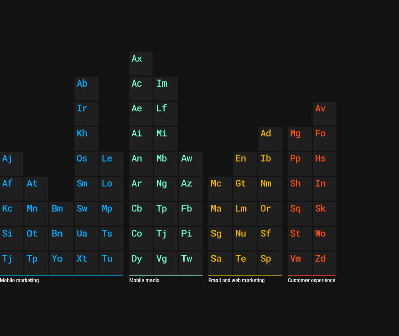 Screenshot of the mParticle periodic table of integrations